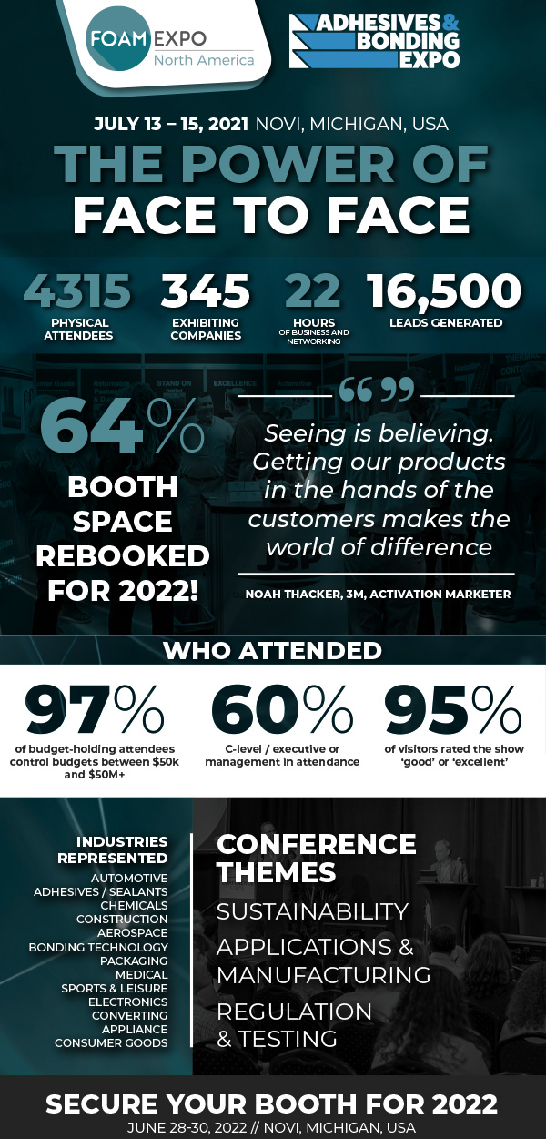 The Power of Face to Face! At Foam Expo and Adhesives & Bonding Expo there were 4315 physical attendees, 345 exhibiting companies, 22 hours of business and networking and 16,500 leads generated. 64% of booth space has been rebooked for 2022! Who attended? 97% of budget-holding attendees control budgets between $50k and $50m+, 60% were C-level/executive or management, and 95% of visitors rated the show good or excellent.