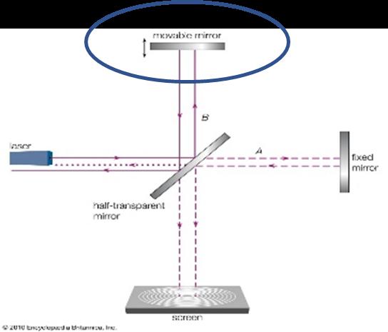 Mirrors in a Fourier Transform (FTIR) Spectrometer